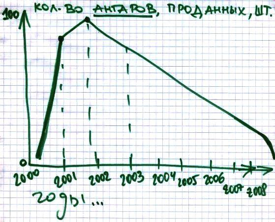 Больше ЛМК в России www.steelbuildings.ru Встречался с Директором одного из подМосковных ЗМК, вот как он нарисовал объём его продаж ангаров за последние несколько лет:
