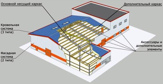 Больше ЛМК в России www.steelbuildings.ru Блог Дмитрия Кропивницкого (DK) 1-й взгляд на Металл-ЭКСПО 2009. Замечу, что уже несколько лет вот такое изображение использует Компания STEELAR (www.Steelar.ru):