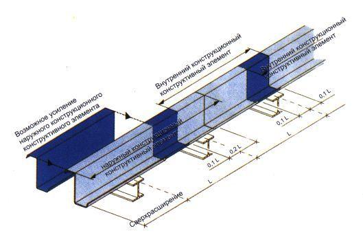 <Балки Z-образного сечения находят применение, главным образом, в качестве прогонного элемента крыши и стены. Балки изготавливаются с различными по ширине полками, что даёт возможность при помощи балок аналогичного Z-образного сечения образовывать установку внахлёстку, повернув их друг к другу. Высоту стенки и толщину листа балок Z-образного сечения можно изменять в зависимости от нагрузки>. Больше ЛМК в России www.steelbuildings.ru