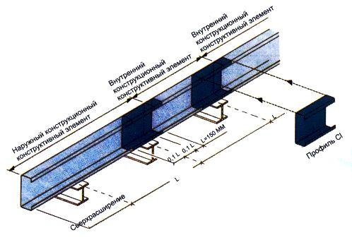 <Балки C-образного сечения находят применение, главным образом, в качестве, оконной и дверной коробок в стальных и железобетонных модульных зданиях, а также в качестве несущей рамы у внутренних стен. Балки С-образного сечения изготовляют с различными по ширине полками, также как и балки Z-бразного сечения, но их стыковку можно решить так называемым профилем CI>. Больше ЛМК в России www.steelbuildings.ru