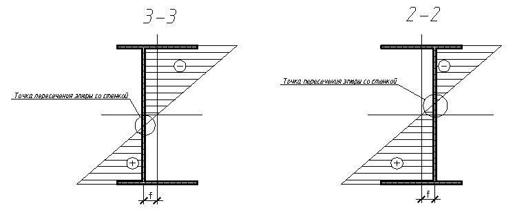 Больше ЛМК в России www.steelbuildings.ru Специально для Steelbuildings.ru Больше ЛМК в России Гипотеза о работе балки с гофрированной стенкой (гофро-балки) при статической нагрузке. Часть 2.